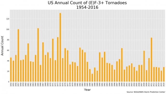 Just like with hurricanes, current data show no long term increase in frequency or intensity of #tornadoes for CONUS. In fact, 2018 is on pace to be one of the least active years on record. <br>http://pic.twitter.com/yyaPvXjMSB