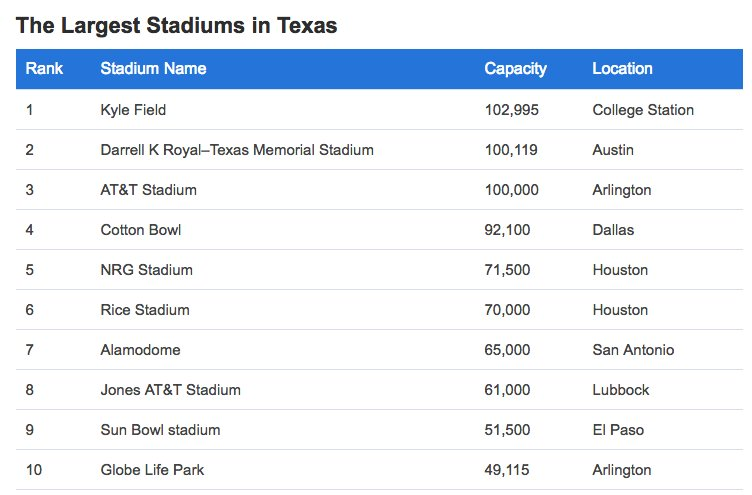 Here are the top 10 largest stadiums in Texas by capacity. The Trump-Cruz rally won't even come close