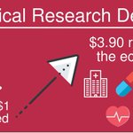 NEW DATA released today: for every dollar we invest in medical research in Australia, we gain a significant $3.90 return to our economy. Find out more in a new report by KPMG on the impact of medical research in Australia. #medicalresearchdelivers https://t.co/FWSK5Ldyhr