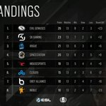 Image for the Tweet beginning: NA #R6PL standings after week