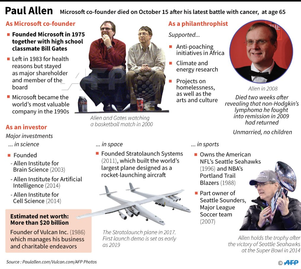 Factfile on Paul Allen, Microsoft co-founder who died after his latest battle with cancer at age 65