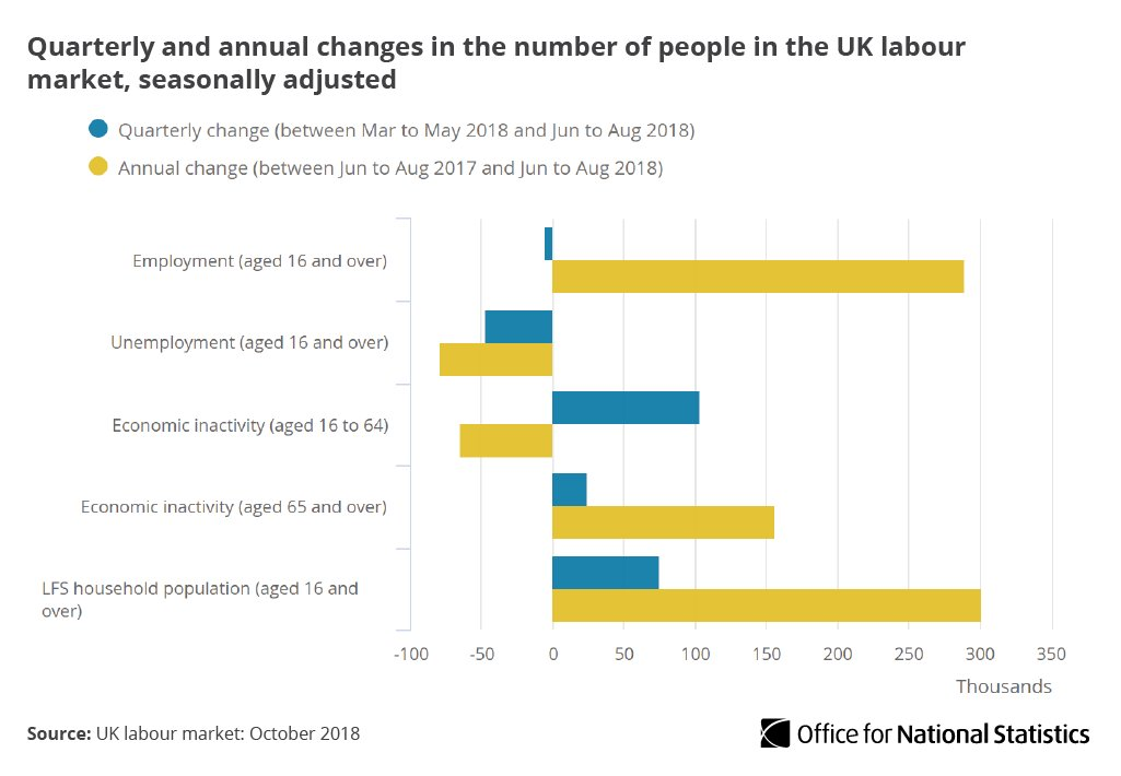 Between June to August 2018, employment was little changed and unemployment lower than in the previous three months but there were more people not in the labour force (known as economically inactive) https://t.co/fPWL2F634J