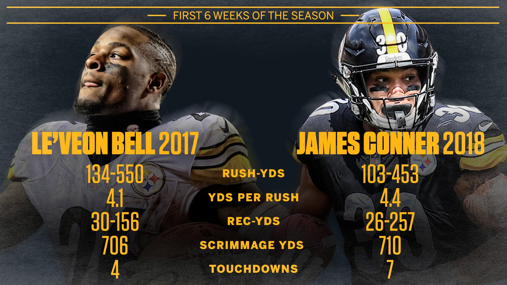 Six weeks in, James Conner's season nearly mirrors Le'Veon Bell's start in 2017. https://t.co/T6utHNYtPA