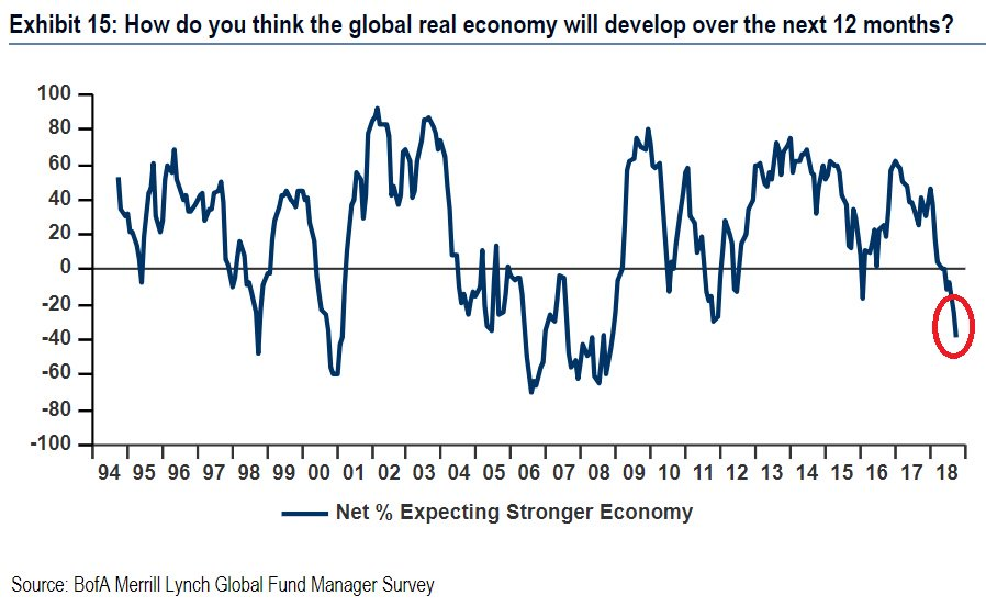 Investors most bearish on global growth since 2008, BAML fund manager survey finds. 38% of those polled see growth slowing in next 12 months, the worst outlook since Nov 08. A record 85% says the global economy is in late cycle, 11% above prior highs in Dec 07.