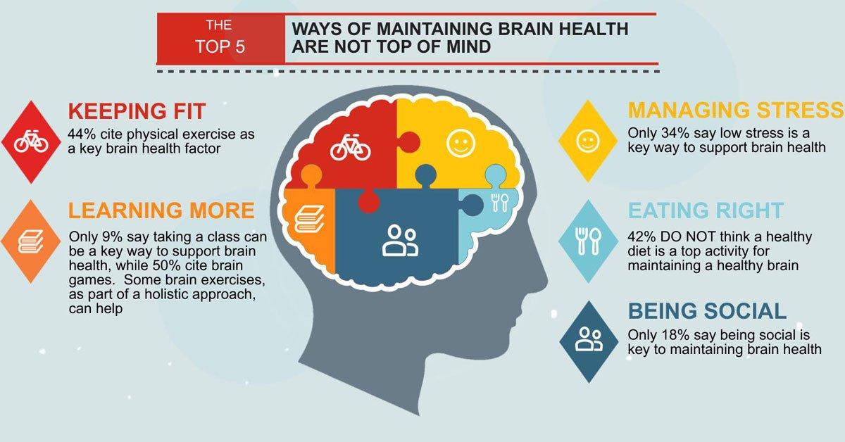 RT Exercise improves brain function ➡ https://t.co/aVMm2P7wH2 https://t.co/XJz4e9fvcb #health #well