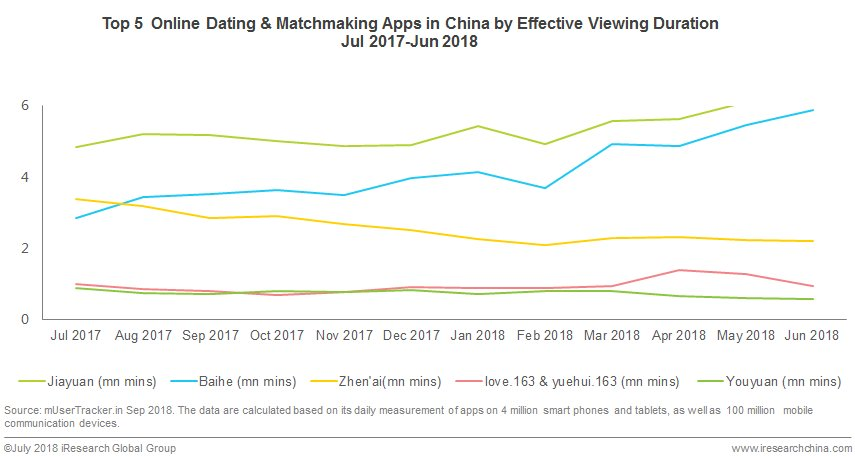 online dating industry 2017