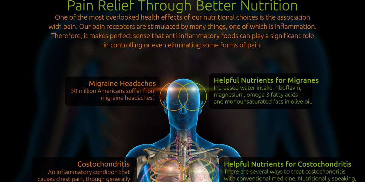 RT Pain Relief Through Better Nutrition Infographic ➡ https://t.co/vtInru0c3y https://t.co/sLYf90YvMm #health #well