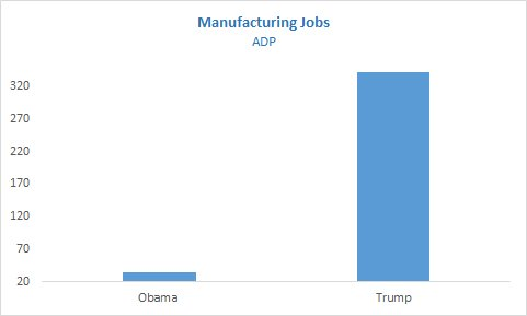 ADP Manufacturing Data last 19 months 342,000 jobs prior 19 months 34,000 jobs This are simply facts from independent sources.  I say lets celebrate the return of factory jobs.