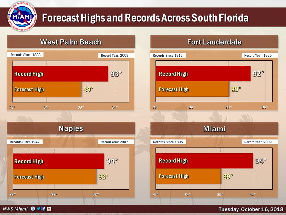 Oct 16: Mostly dry across South Florida again today. Breezy east flow will keep east coast temps near normal, but the western interior & Gulf coast will once again be near record highs in the low-mid 90s.