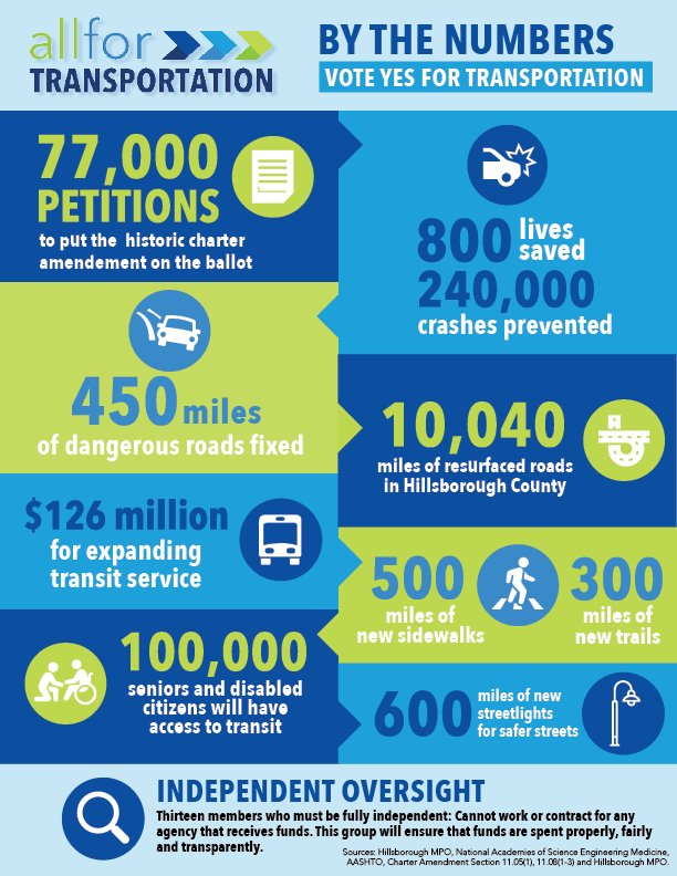 The only way to keep Hillsborough moving forward is to vote #YESforTransportation this November. Here are just a few ways every part of Hillsborough County will benefit from funding transportation solutions. <br>http://pic.twitter.com/dP0wIjxhQs