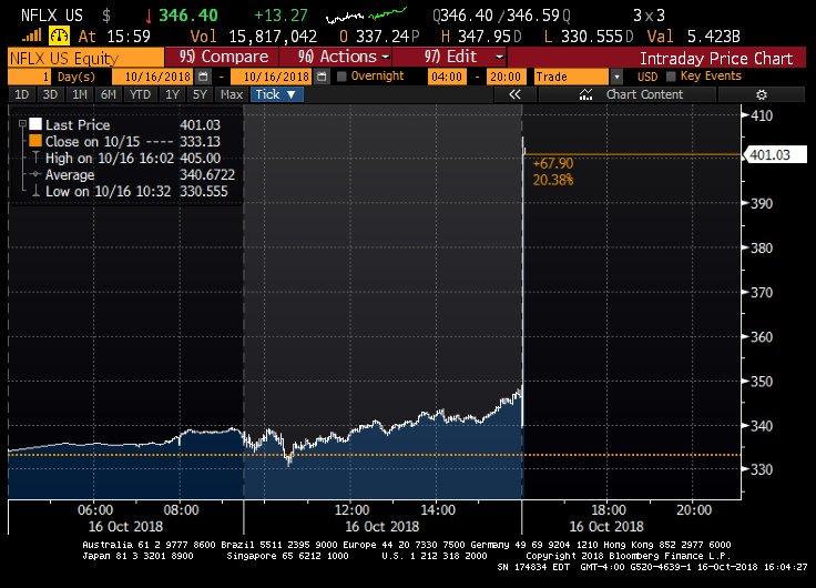 Weeeeeeeeeeeeeee #netflix earnings out...subscribers beat