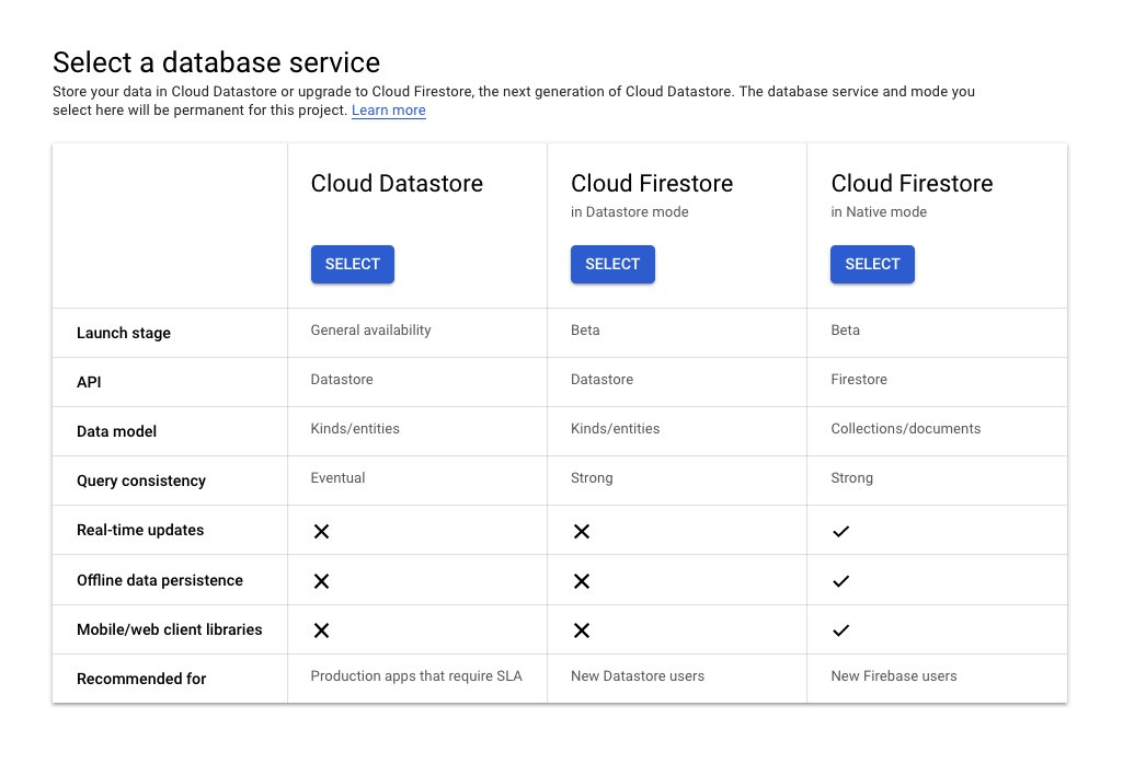If case you are wondering whether to go with Google Cloud