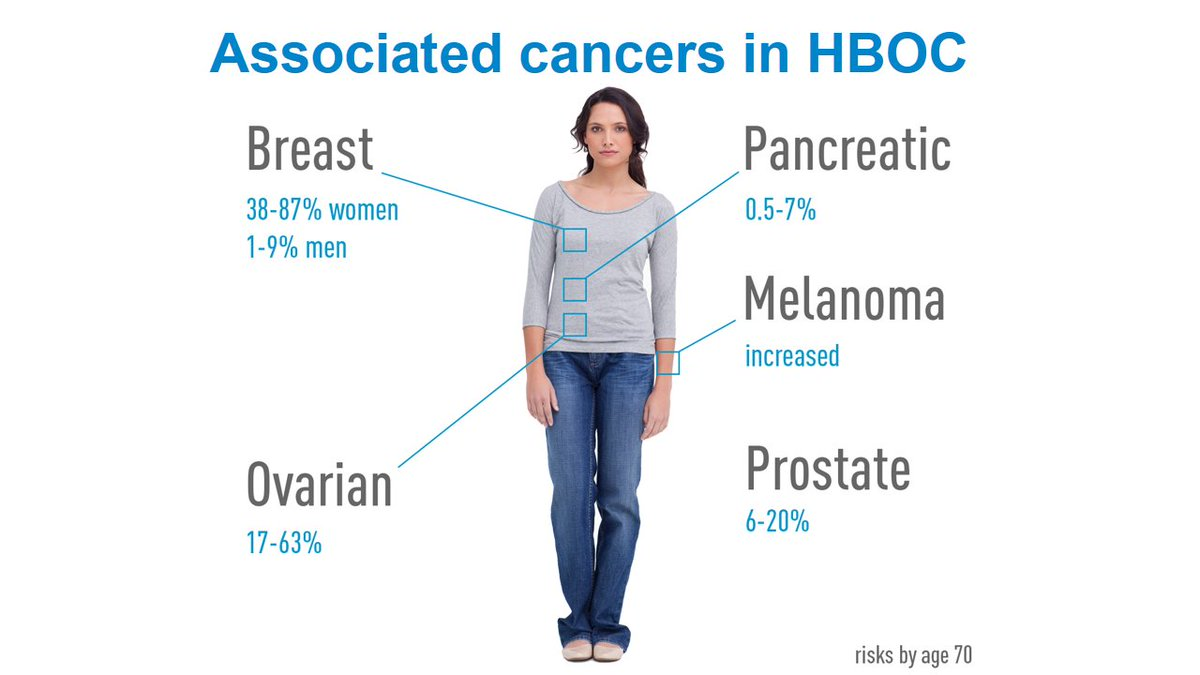 Jax Clinical Education On Twitter Hereditary Breast And Ovarian Cancer Syndrome Does The Name Say It All Here Are Cancers Associated With Hboc