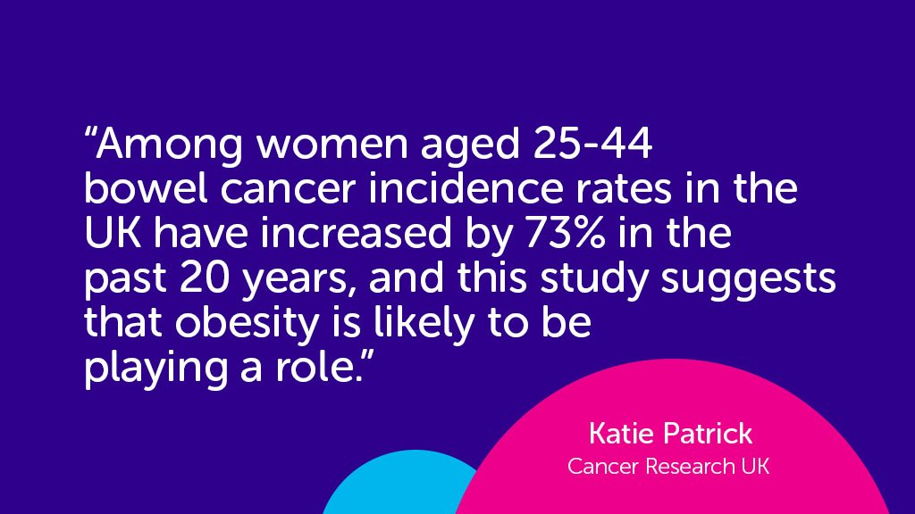 Cancer Research Uk On Twitter News Report Bowel Cancer In Younger Women Linked To Obesity Https T Co Cgq2p5uuci