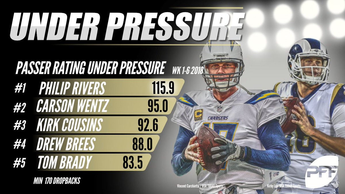 Quarterbacks who are still making plays, even when under pressure.