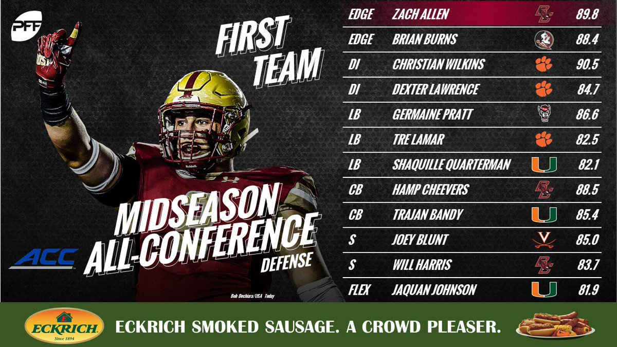 The Midseason PFF All-ACC Defense For the second team (and full offense & defense) ⬇️ ⬇️ profootballfocus.com/news/college-f…