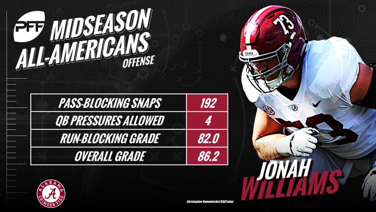 Jonah Williams is one of the tackles on our Midseason All-American Team profootballfocus.com/news/college-m…