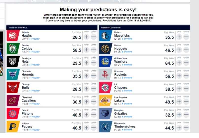 """The NBA's website has an """"NBA Pick'Em: Team Win Totals"""" game that is the first marketing partnership with MGM. Game is free & fans can win a chance at $1M. Win total bets close tonight at 8."""