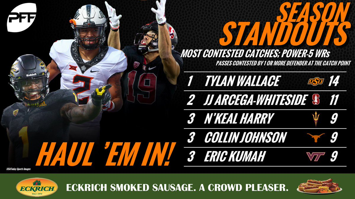 Oklahoma State WR Tylan Wallace leads not only the Power-5 WRs, but all FBS WRs, with his 14 contested catches this season profootballfocus.com/news/college-d…