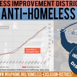 Image for the Tweet beginning: Homeless Exclusions Districts Report UC