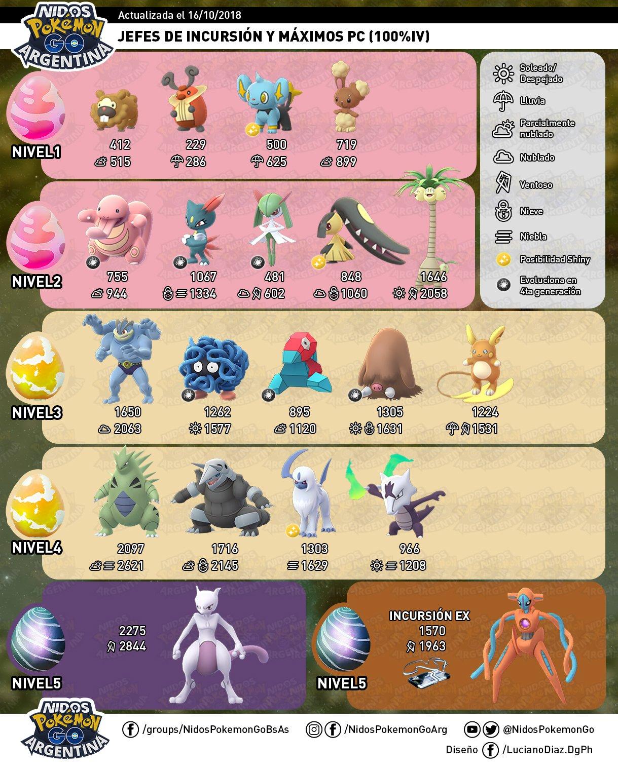 Encuentra los primeros Pokémon de la cuarta generación en Pokémon GO