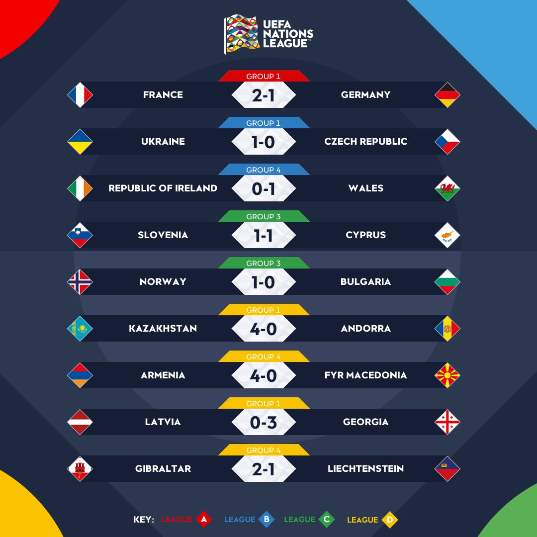 ℹ️ FULL-TIME ℹ️  🇫🇷 Griezmann nets double to sink Germany  🏴 First Wales victory in Dublin since 1992  🇬🇮 Gibraltar win second competitive game in a row   #NationsLeague