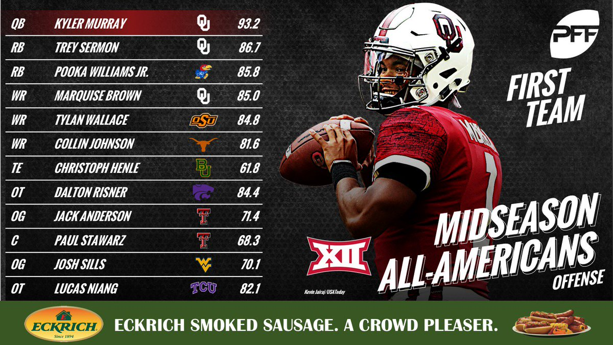 Kyler Murray is your All-Big 12 QB at the midseason mark – for the full team, offense, defense and the second team 🔽🔽🔽 profootballfocus.com/news/college-d…