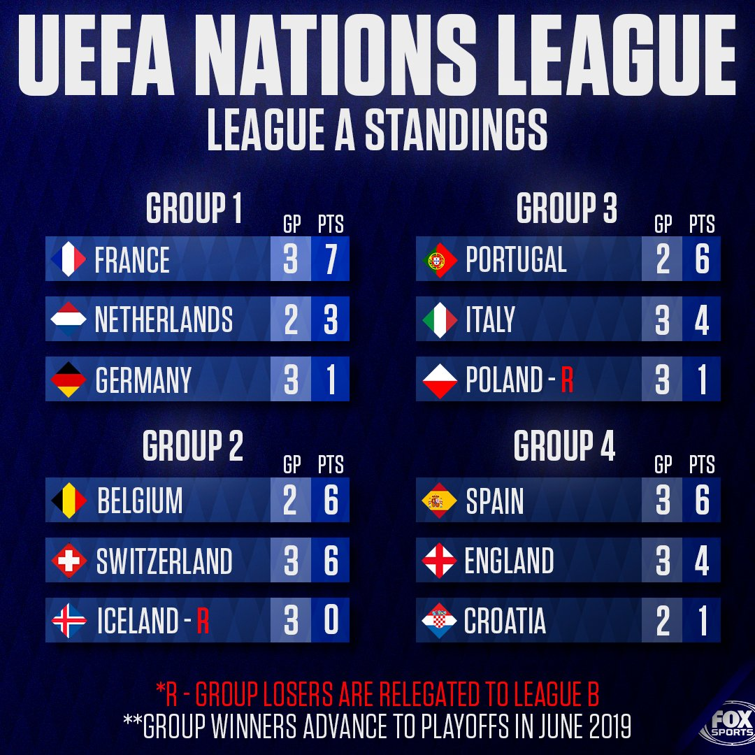 How things stand in League A after the latest Nations League games:  - Poland and Iceland will be relegated to League B - Ukraine has already earned promotion from League B