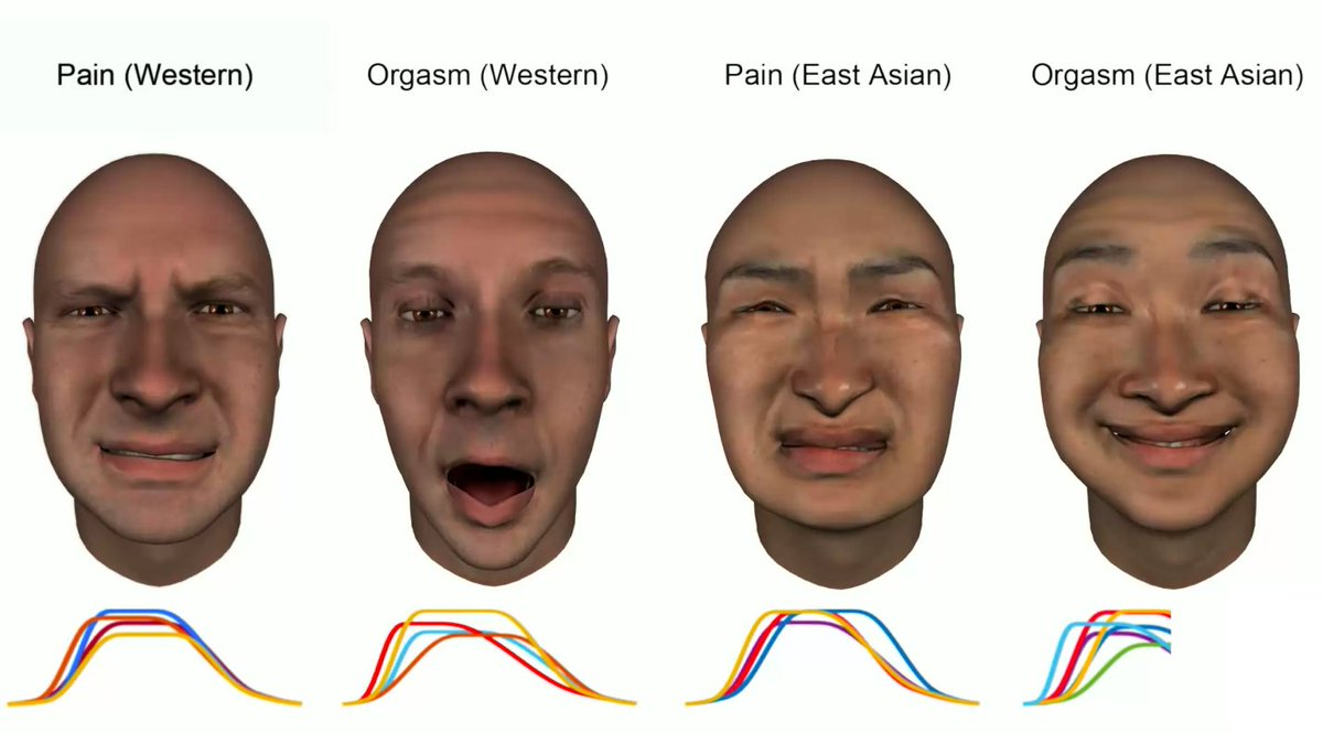 Researchers studied how facial expressions during orgasm differ across cultures https://t.co/zySLLKNueW
