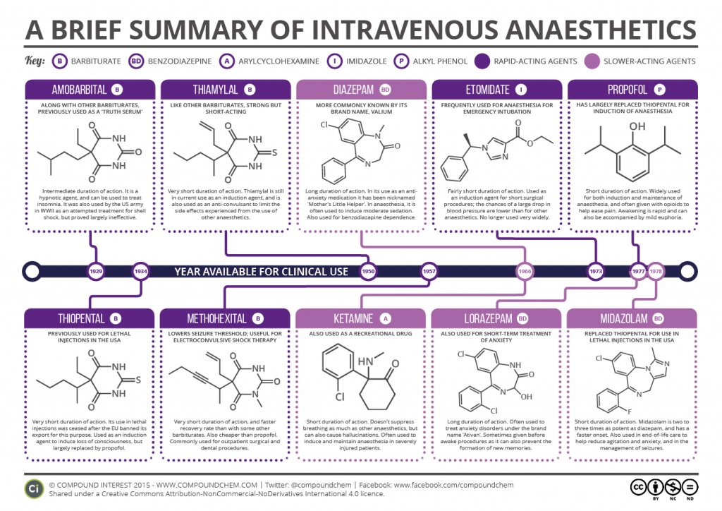 diazepam for induction of anaesthesia