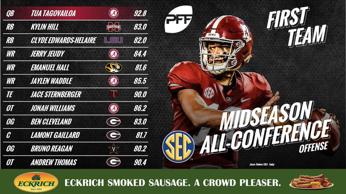 Tua Tagovailoa and the Alabama Crimson Tide dominate our Midseason All-SEC Team profootballfocus.com/news/college-t…