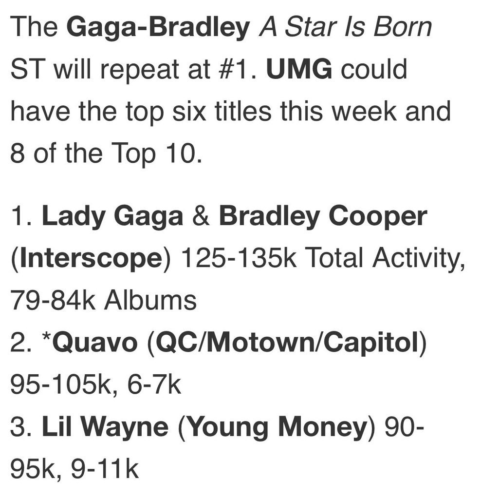 New Projections from HDD: A Star Is Born is set to spend a second week at #1 in the US, blocking Quavo's new album.  125-135k SPS, 79-84k pure sales <br>http://pic.twitter.com/x41FwlfcQP