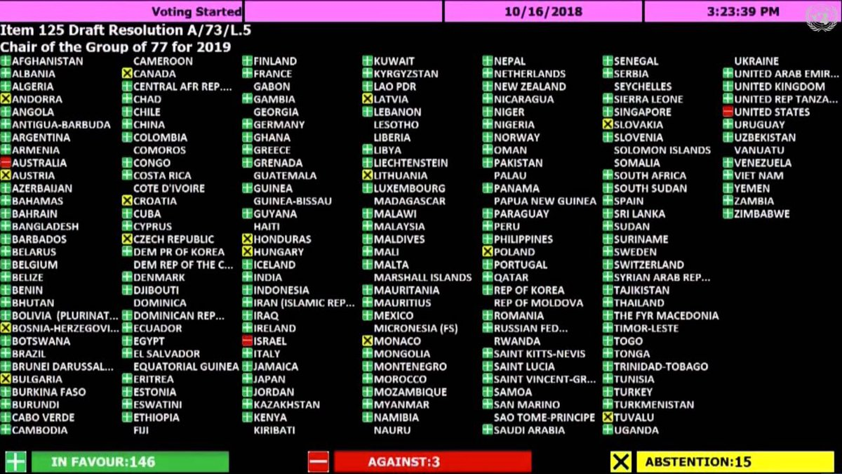 """Indonesia votes """"Yes"""" for the Status of Palestine as Chair of G77 (UNGA Resolution on Chair of G77 for 2019) <br>http://pic.twitter.com/cRwypVI8nu"""
