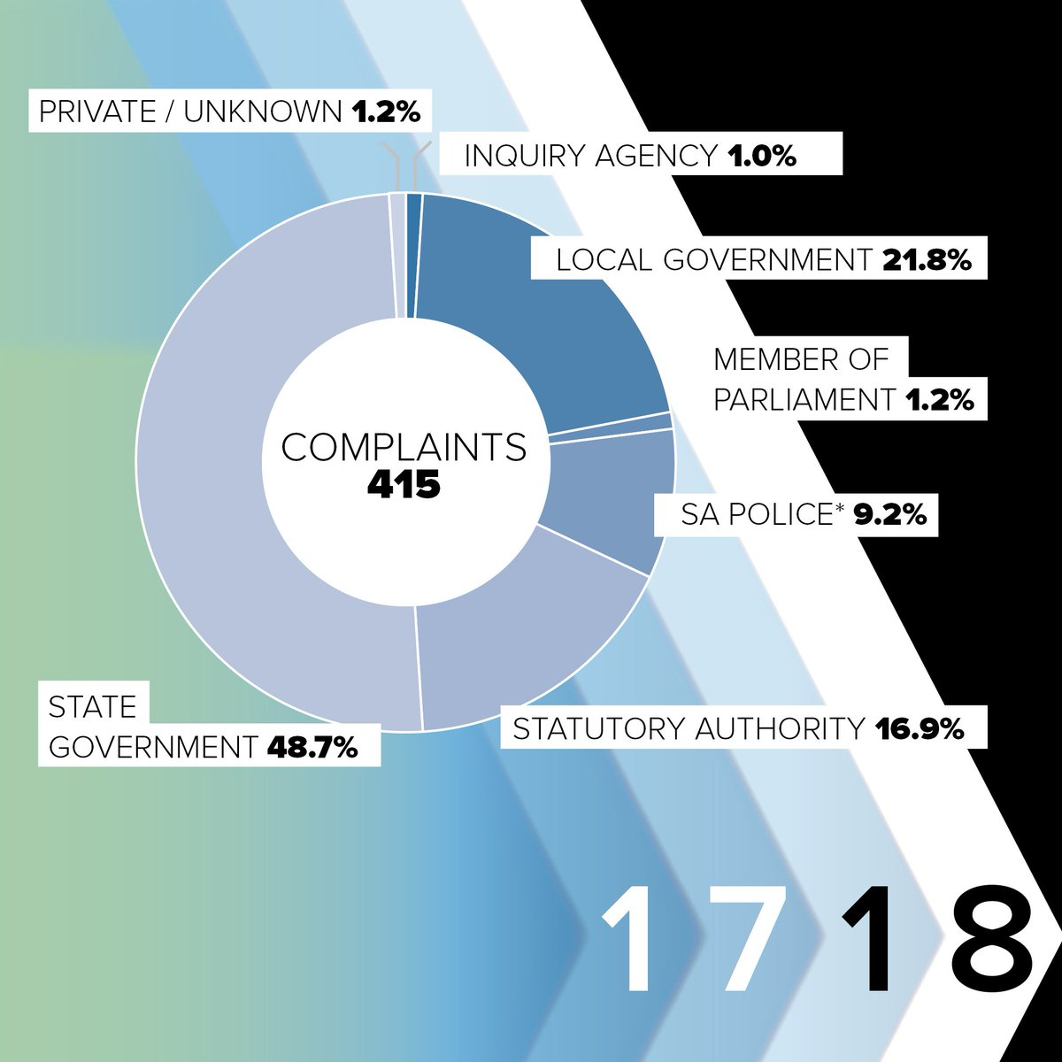 """ICAC SA on Twitter: """"The largest volume of public ..."""