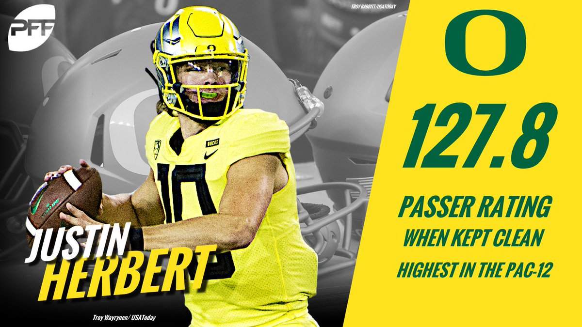 Justin Herbert currently holds the Pac-12s highest passer rating when kept clean this season