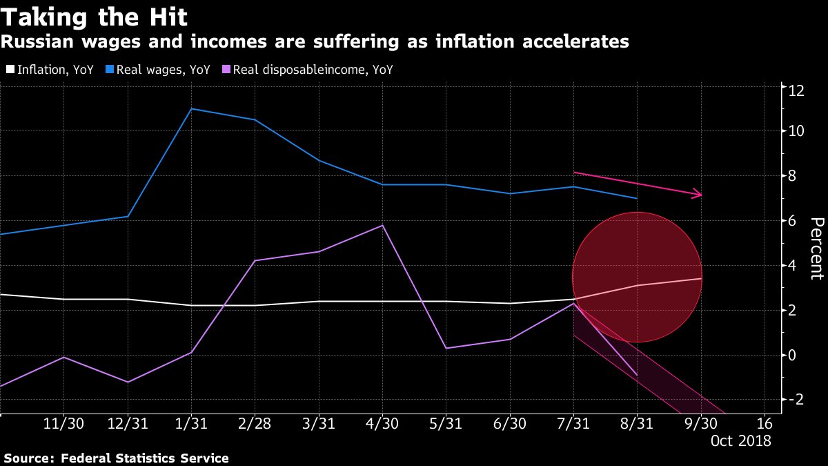 Inflation in Russia is likely to climb to as much as 4.2 percent by the end of the year and reach 6 percent in the first half of 2019 after the government increases the value-added tax from Jan. 1. - Bloomberg