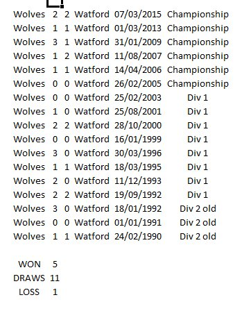 The last 17 meetings between Wolves and Watford at Molineux have produced 11 draws - this year I will be disappointed with only a point. #wwfc #wfc