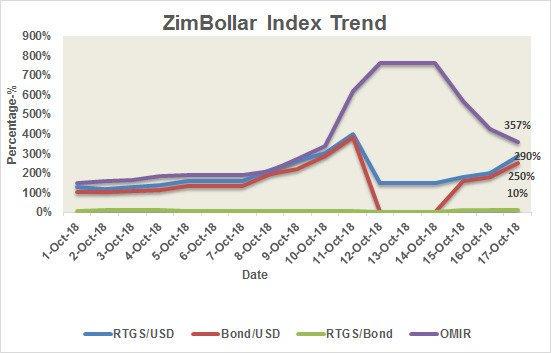 Zimbabwe Foreign Exchange Rate Black Market Usd Rtgs 1 3 9 Bond 50 Rtg Twitter Frgxjn4vm5