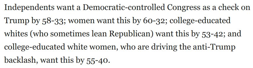 Trump claims he won't be at fault if Dems win Congress.  But look at these numbers among swing constituencies. Large majorities of independents, college educated whites, and educated white women want Dem Congress as *check* on him.  @RonBrownstein ( baithttps://t.co/1eVHkYZglh)