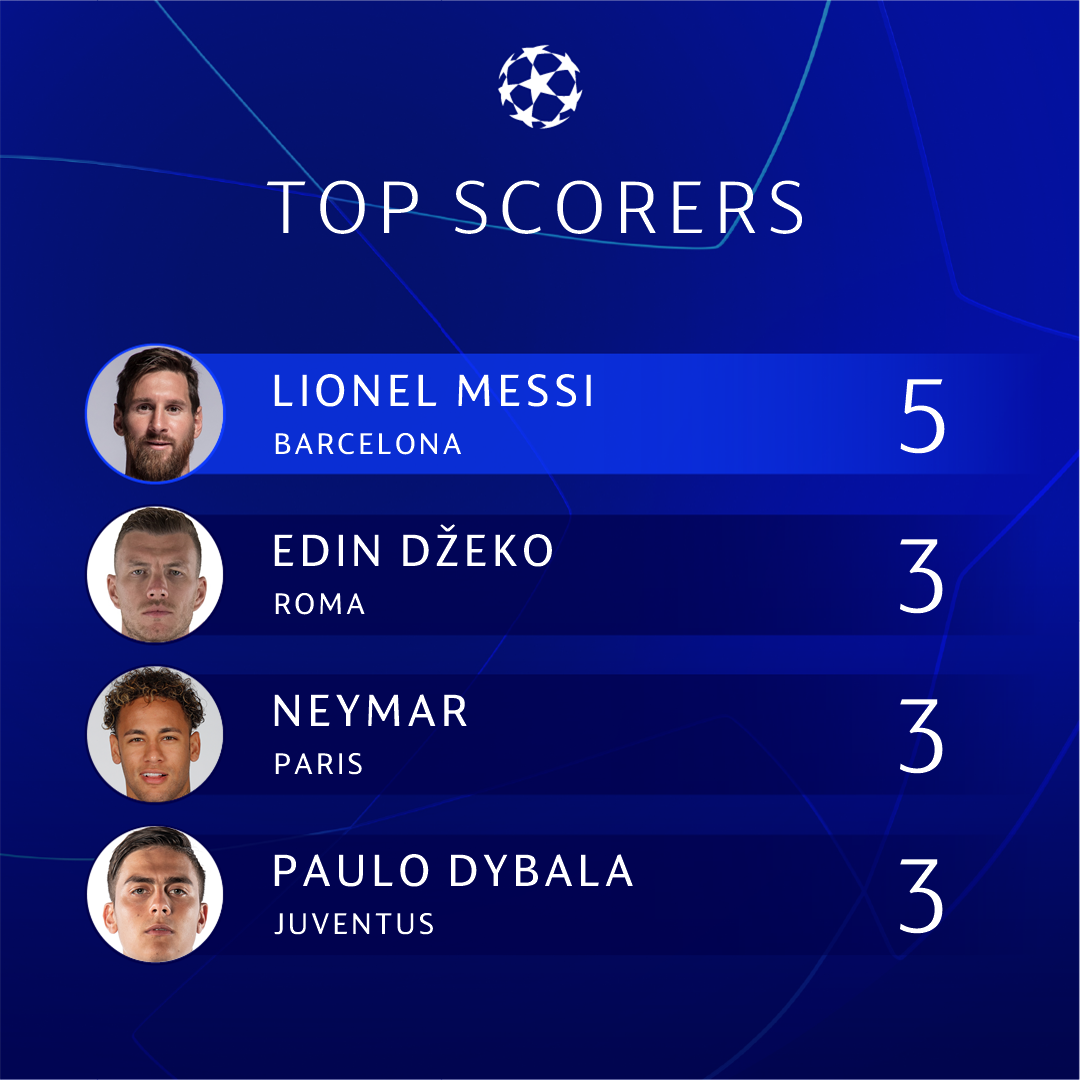ℹ️ 2018/19 top scorers  ⚽️ Who's finishing top?  #UCL https://t.co/PQf4AiMK8B