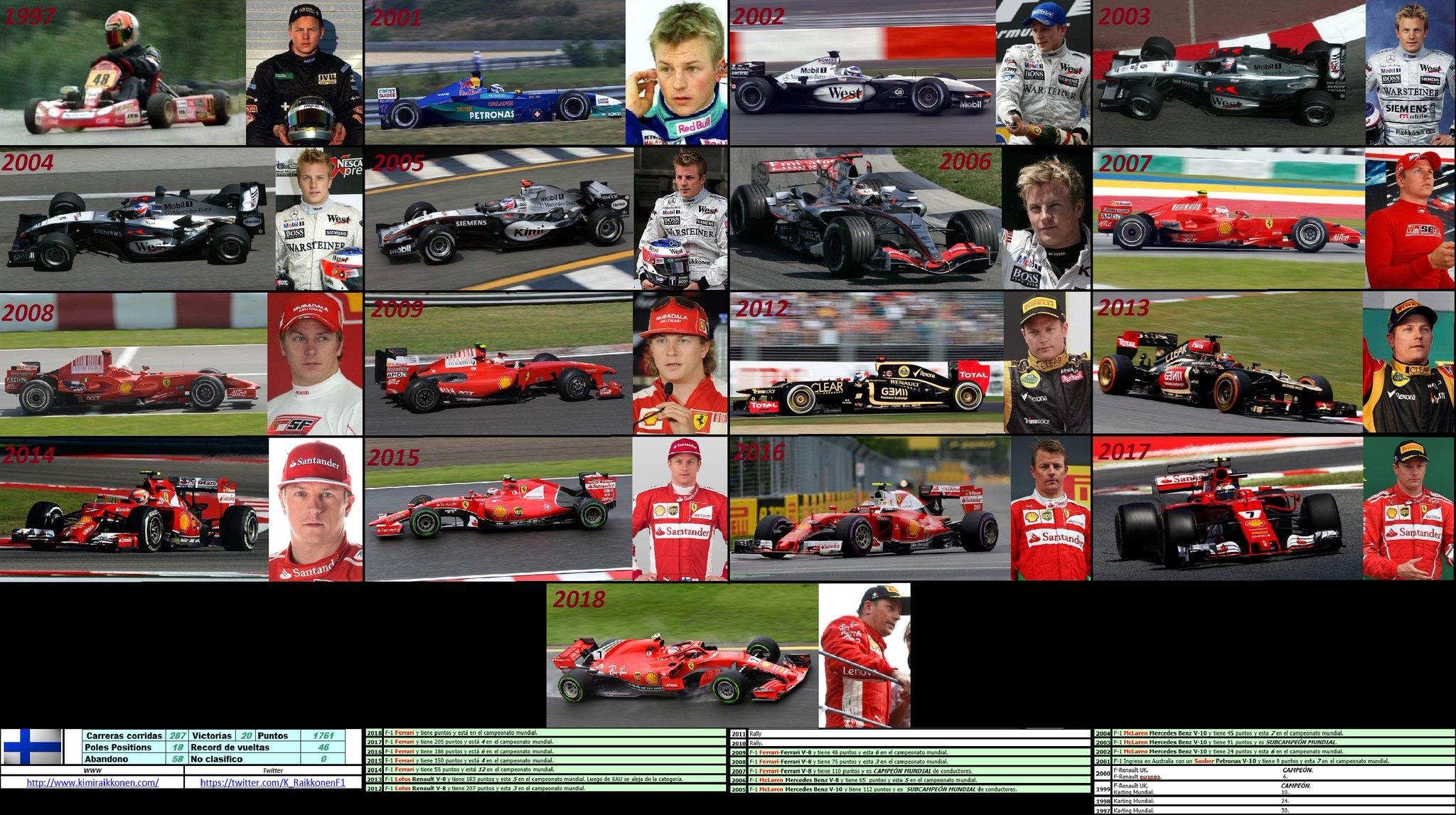 Happy Birthday, Kimi Raikkonen (17-10-1979).