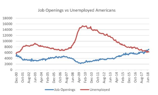 This is a great chart. There are now more job openings in the US than there are jobseekers... (courtesy of Datatrek)