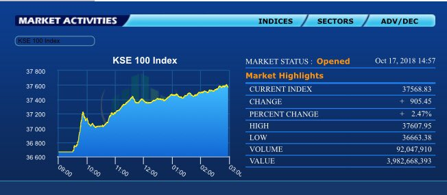 Pakistan Stock market up by 936 points today,  but you won&#39;t see a single Journo tweeting this ! <br>http://pic.twitter.com/PmCCiYi0yQ