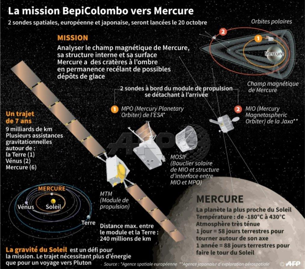 Préparation de la mission BepiColombo (Mercure) - Page 5 Dpte_LcVsAAYM_H