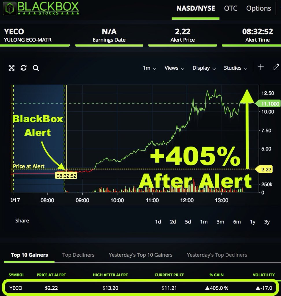 We  BlackBox triple digit gainer alerts to help get us through the week!  $YECO #optiontrading #stocks #WeedWednesday #WednesdayMotivation #StockMarket #makemoneyonline <br>http://pic.twitter.com/5GepyBb1a5