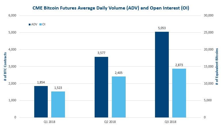 cme bitcoin market