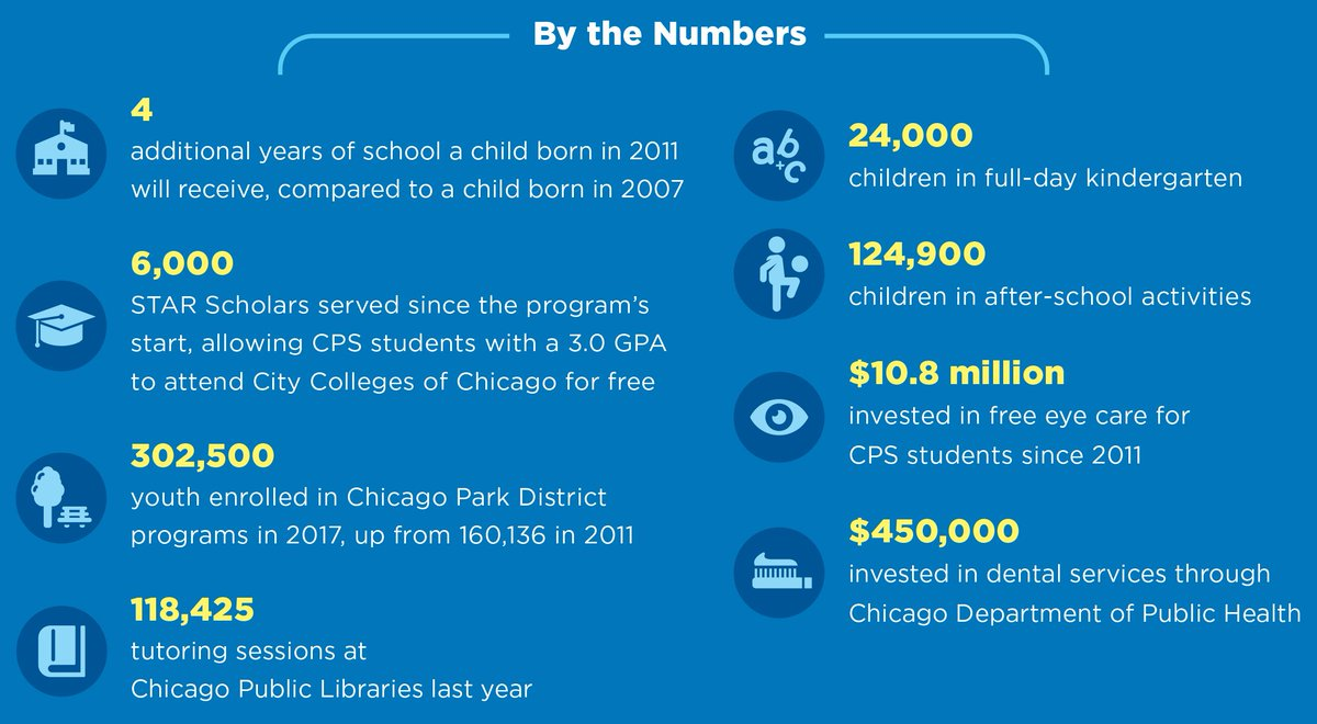 Leveling Playing Field For Our Kids >> Mayor Rahm Emanuel On Twitter When We Work Together To Level The