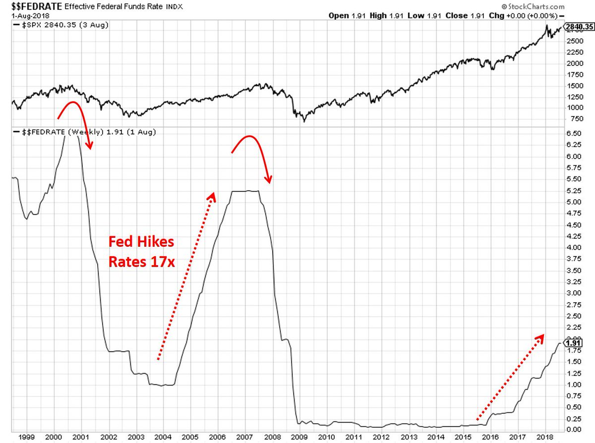 The stock market generally tops near the PEAK of a Fed tightening cycle and the economy has NOT entered a recession with the Fed Funds Rate below 3.5%. As of right now, the Fed tightening cycle has not peaked and absolute the rate is only around 2%. <br>http://pic.twitter.com/7LudKMt5Cy