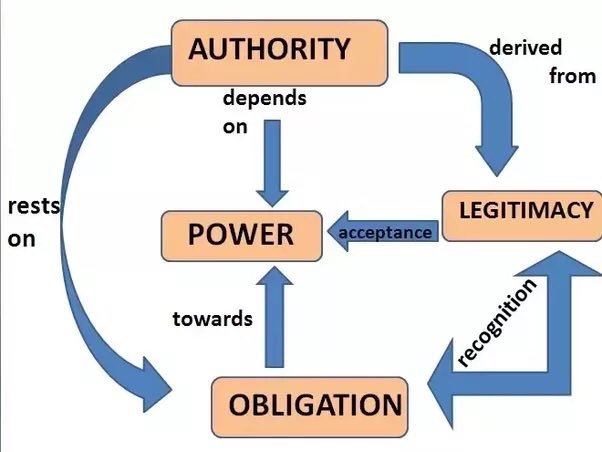 10 difference between power and authority