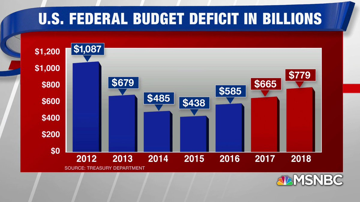 Senate Majority Leader McConnell is raising the alarm about the deficit but blaming it on entitlements and not on the Republican $1.5 trillion tax cuts. But deficits have ballooned under Republican control for the last two years and have reached a 6 year high. #Hardball <br>http://pic.twitter.com/y77JX4MxZF